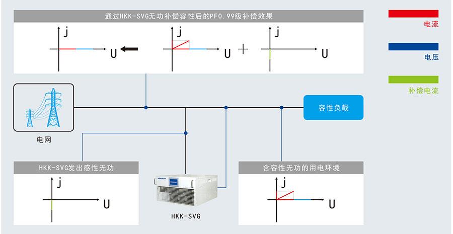 HKK-SVG补偿容性无功