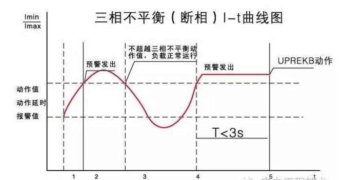 三相不平衡断相1-t曲线图