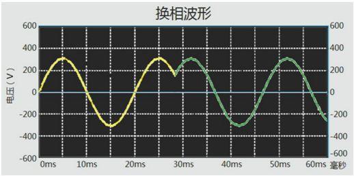 换相电压波形图