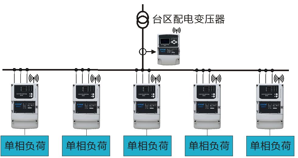三相不平衡治理装置中的配电变压器