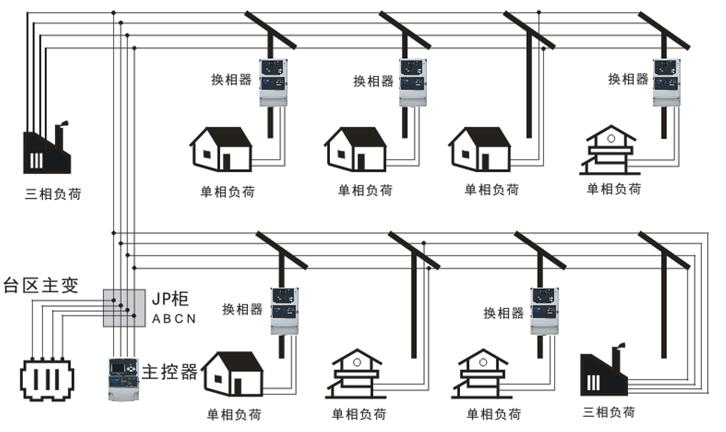 三相不平衡治理装置的工作原理图