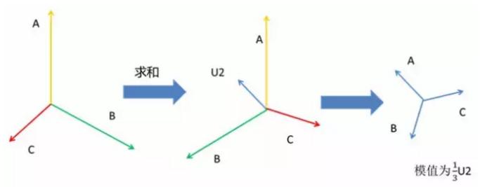 负序分量向量图